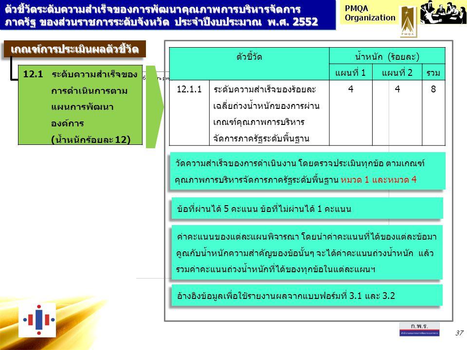 PMQA Organization 37 ตัวชี้วัดน้ำหนัก (ร้อยละ) แผนที่ 1แผนที่ 2รวม 12.1.1ระดับความสำเร็จของร้อยละ เฉลี่ยถ่วงน้ำหนักของการผ่าน เกณฑ์คุณภาพการบริหาร จัด