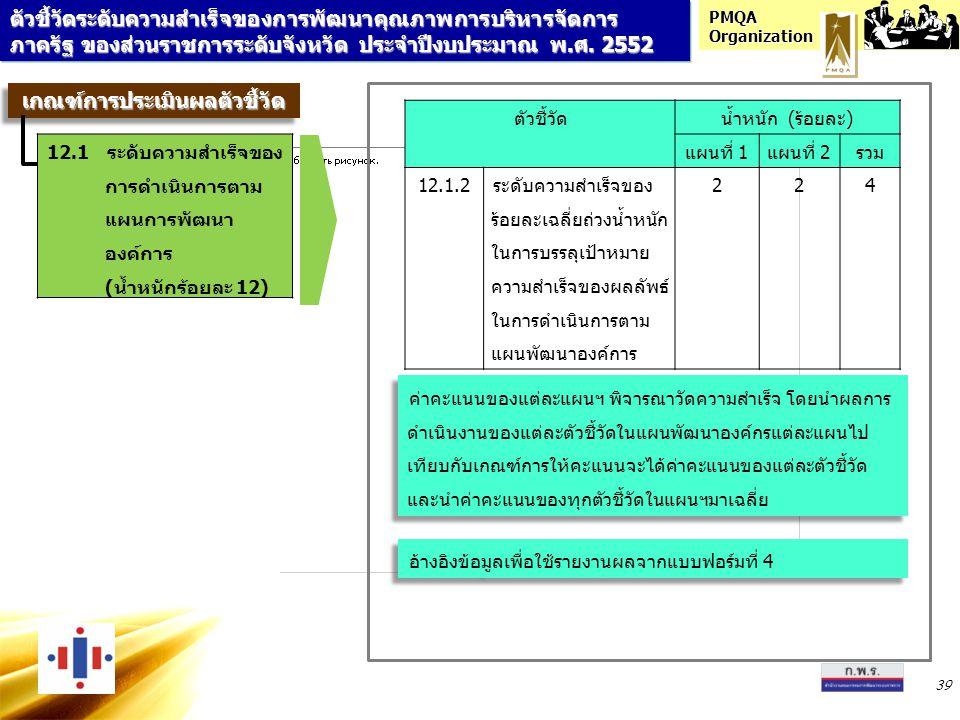 PMQA Organization 39 ตัวชี้วัดน้ำหนัก (ร้อยละ) แผนที่ 1แผนที่ 2รวม 12.1.2ระดับความสำเร็จของ ร้อยละเฉลี่ยถ่วงน้ำหนัก ในการบรรลุเป้าหมาย ความสำเร็จของผล