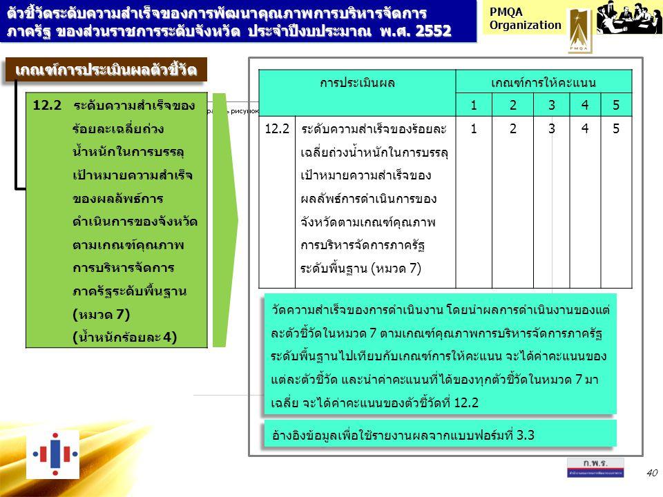 PMQA Organization 40 เกณฑ์การประเมินผลตัวชี้วัดเกณฑ์การประเมินผลตัวชี้วัด 12.2ระดับความสำเร็จของ ร้อยละเฉลี่ยถ่วง น้ำหนักในการบรรลุ เป้าหมายความสำเร็จ