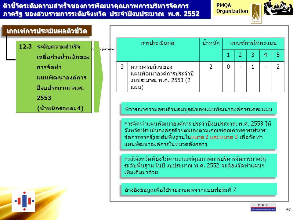 PMQA Organization 44 การประเมินผลน้ำหนักเกณฑ์การให้คะแนน 12345 3ความครบถ้วนของ แผนพัฒนาองค์การประจำปี งบประมาณ พ.ศ. 2553 (2 แผน) 20-1-2 อ้างอิงข้อมูลเ