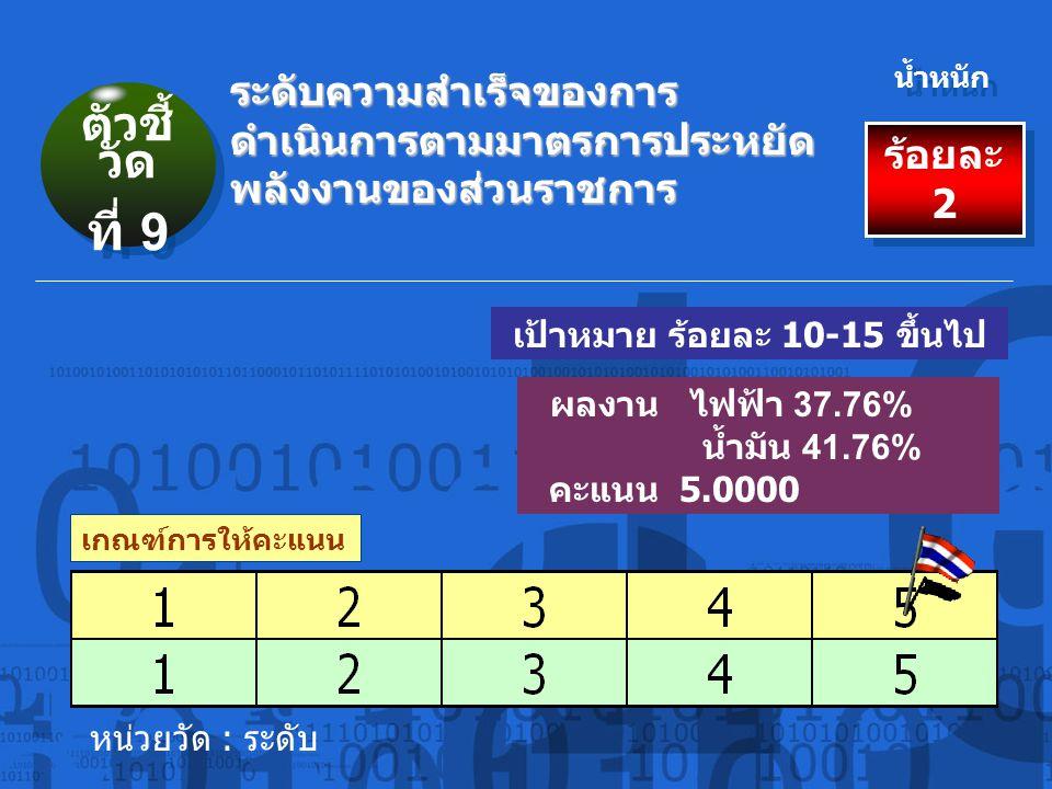 เกณฑ์การให้คะแนน ร้อยละ 2 น้ำหนัก ผลงาน ไฟฟ้า 37.76% น้ำมัน 41.76% คะแนน 5.0000 ระดับความสำเร็จของการ ดำเนินการตามมาตรการประหยัด พลังงานของส่วนราชการ เป้าหมาย ร้อยละ 10-15 ขึ้นไป หน่วยวัด : ระดับ ตัวชี้ วัด ที่ 9 ตัวชี้ วัด ที่ 9