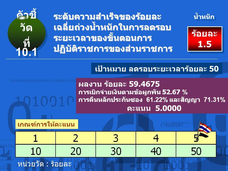 เกณฑ์การให้คะแนน ระดับความสำเร็จของร้อยละ เฉลี่ยถ่วงน้ำหนักในการลดรอบ ระยะเวลาของขั้นตอนการ ปฏิบัติราชการของส่วนราชการ ร้อยละ 1.5 น้ำหนัก ผลงาน ร้อยละ 59.4675 การเบิกจ่ายเงินตามข้อผูกพัน 52.67 % การคืนหลักประกันซอง 61.22% และสัญญา 71.31% คะแนน 5.0000 เป้าหมาย ลดรอบระยะเวลาร้อยละ 50 ตัวชี้ วัด ที่ 10.1 ตัวชี้ วัด ที่ 10.1 หน่วยวัด : ร้อยละ
