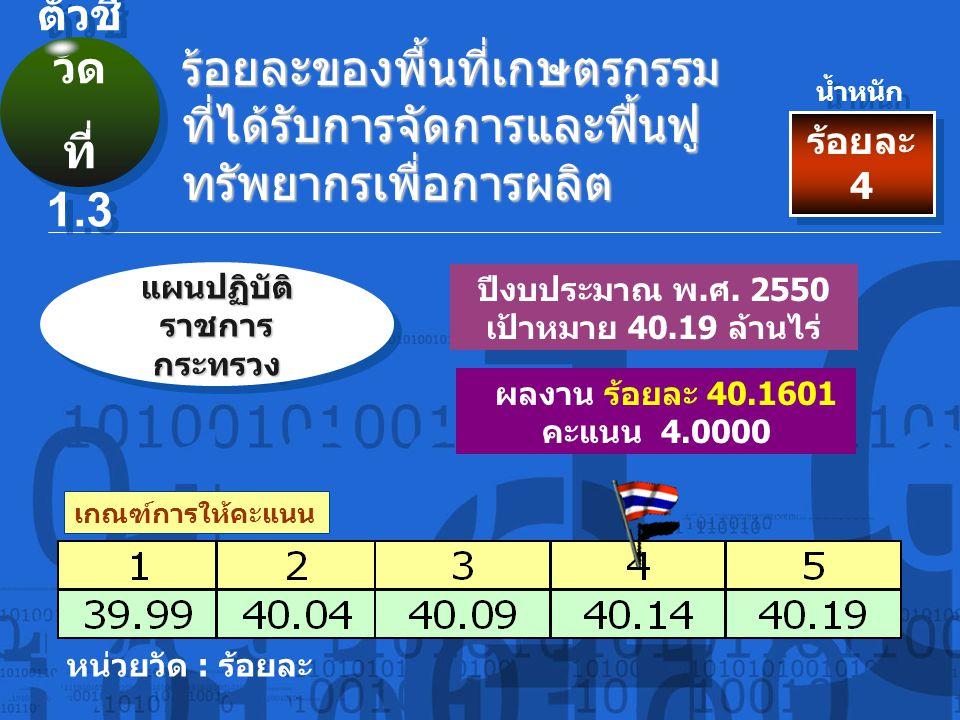 เกณฑ์การให้คะแนน ระดับความสำเร็จในการเปิดเผย ข้อมูลข่าวสารของราชการ ร้อยละ 3 น้ำหนัก ผลงาน ระดับ 5 คะแนน 5.0000 หน่วยวัด : ระดับ ตัวชี้ วัด ที่ 7.1 ตัวชี้ วัด ที่ 7.1