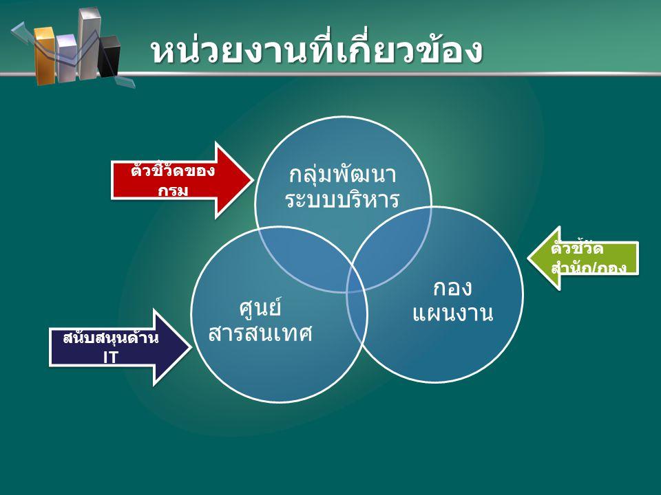 หน่วยงานที่เกี่ยวข้อง กลุ่มพัฒนา ระบบบริหาร กอง แผนงาน ศูนย์ สารสนเทศ ตัวชี้วัดของ กรม สนับสนุนด้าน IT ตัวชี้วัด สำนัก / กอง