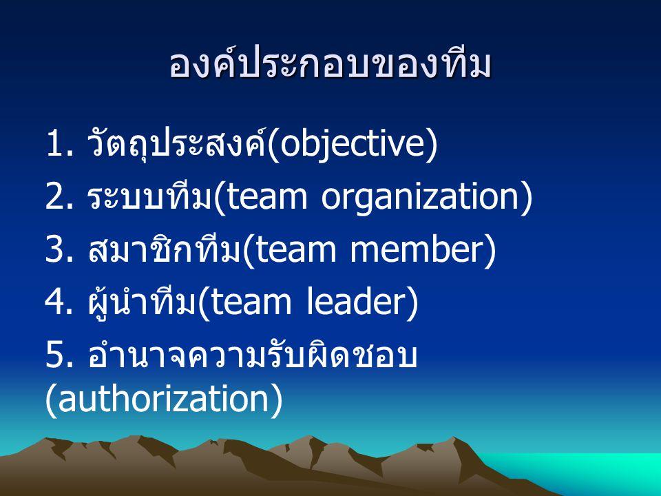 องค์ประกอบของทีม 1. วัตถุประสงค์ (objective) 2. ระบบทีม (team organization) 3. สมาชิกทีม (team member) 4. ผู้นำทีม (team leader) 5. อำนาจความรับผิดชอบ