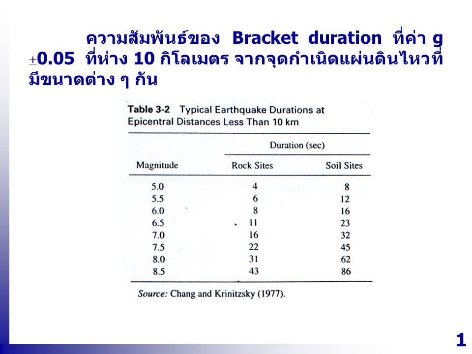 1313 ความสัมพันธ์ของ Bracket duration ที่ค่า g  0.05 ที่ห่าง 10 กิโลเมตร จากจุดกำเนิดแผ่นดินไหวที่ มีขนาดต่าง ๆ กัน
