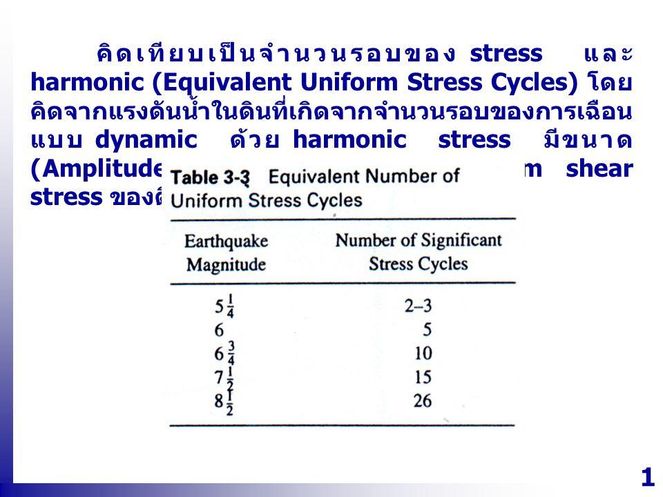 1414 คิดเทียบเป็นจำนวนรอบของ stress และ harmonic (Equivalent Uniform Stress Cycles) โดย คิดจากแรงดันน้ำในดินที่เกิดจากจำนวนรอบของการเฉือน แบบ dynamic