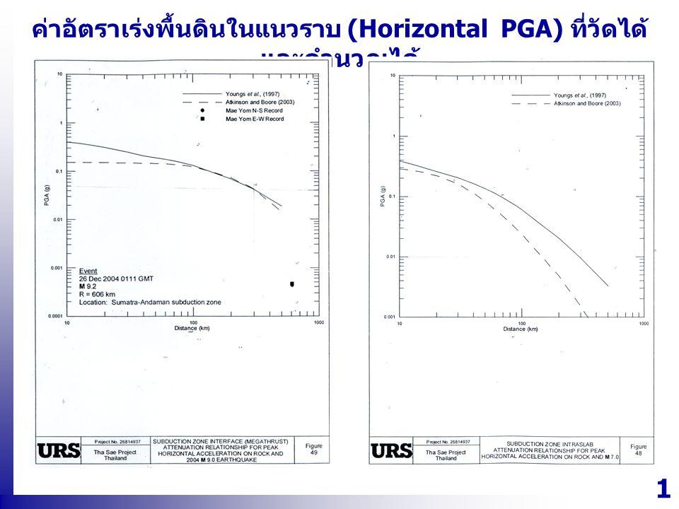 1717 ค่าอัตราเร่งพื้นดินในแนวราบ (Horizontal PGA) ที่วัดได้ และคำนวณได้