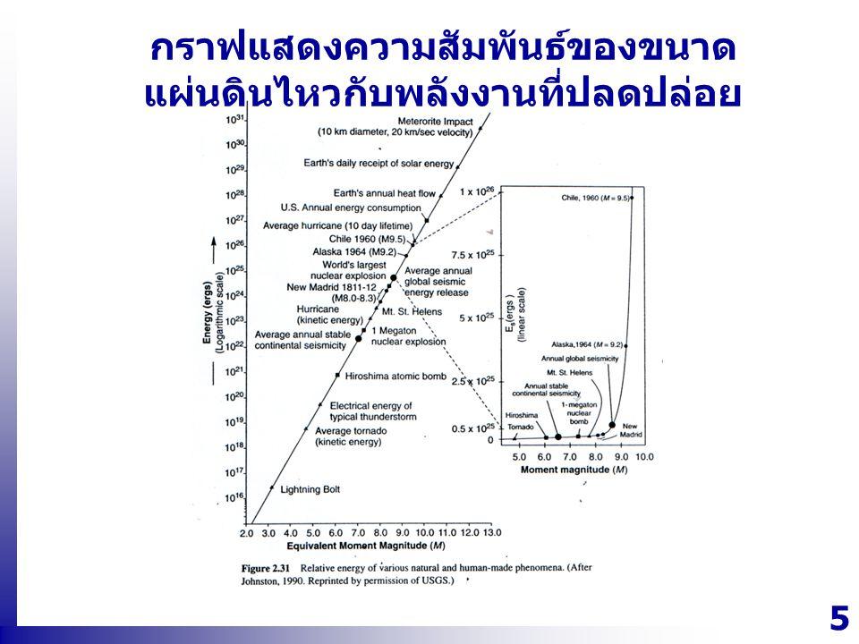 5 กราฟแสดงความสัมพันธ์ของขนาด แผ่นดินไหวกับพลังงานที่ปลดปล่อย