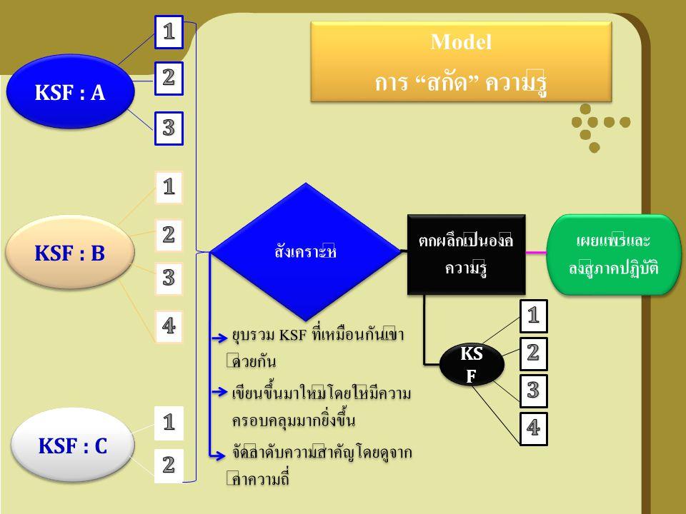 KSF : A KSF : B KSF : C สังเคราะห์ ยุบรวม KSF ที่เหมือนกันเข้า ด้วยกัน เขียนขึ้นมาใหม่โดยให้มีความ ครอบคลุมมากยิ่งขึ้น จัดลำดับความสำคัญโดยดูจาก ค่าคว