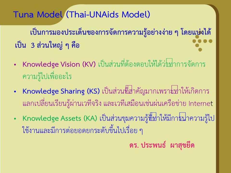 Tuna Model (Thai-UNAids Model) Knowledge Vision (KV) เป็นส่วนที่ต้องตอบให้ได้ว่าทำการจัดการ ความรู้ไปเพื่ออะไร Knowledge Sharing (KS) เป็นส่วนที่สำคัญ