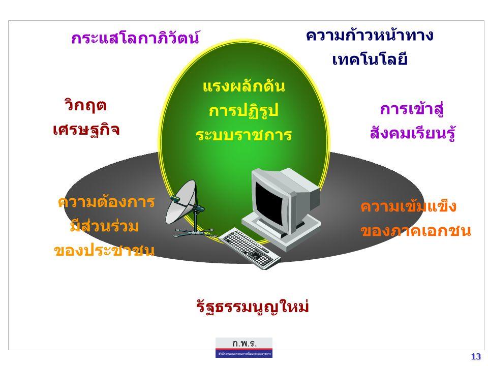 13 13 แรงผลักดัน การปฏิรูป ระบบราชการ ความต้องการ มีส่วนร่วม ของประชาชน ความก้าวหน้าทาง เทคโนโลยี กระแสโลกาภิวัตน์ วิกฤต เศรษฐกิจ การเข้าสู่ สังคมเรีย