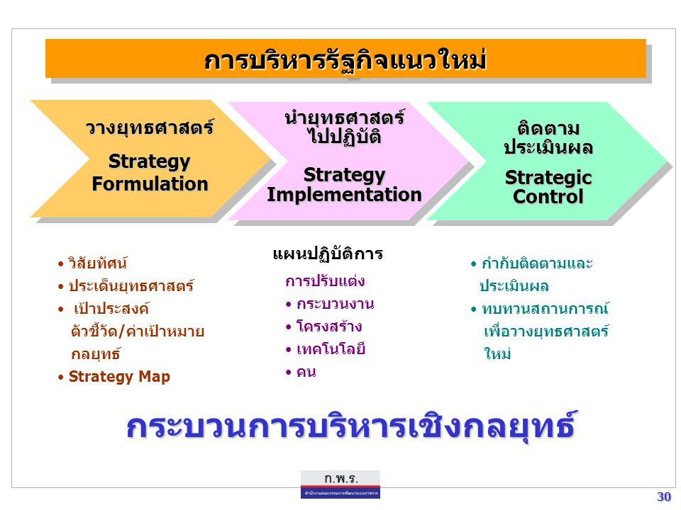 30 30 กระบวนการบริหารเชิงกลยุทธ์ กระบวนการบริหารเชิงกลยุทธ์ วางยุทธศาสตร์ Strategy Formulation นำยุทธศาสตร์ไปปฏิบัติ Strategy Implementation ติดตาม ปร