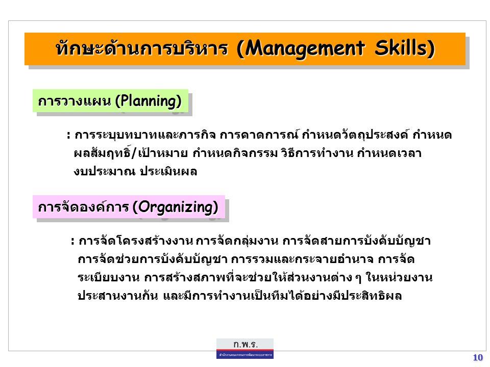 10 10 ทักษะด้านการบริหาร ( Management Skills ) การวางแผน ( Planning ) : การระบุบทบาทและภารกิจ การคาดการณ์ กำหนดวัตถุประสงค์ กำหนด ผลสัมฤทธิ์/เป้าหมาย