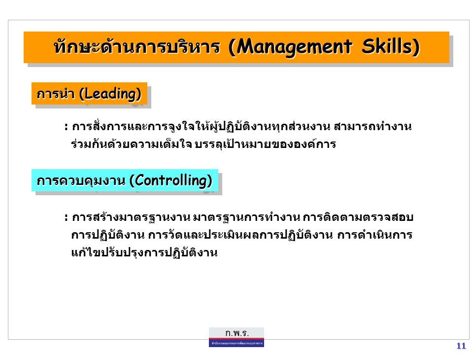 11 11 การควบคุมงาน ( Controlling ) : การสร้างมาตรฐานงาน มาตรฐานการทำงาน การติดตามตรวจสอบ การปฏิบัติงาน การวัดและประเมินผลการปฏิบัติงาน การดำเนินการ แก