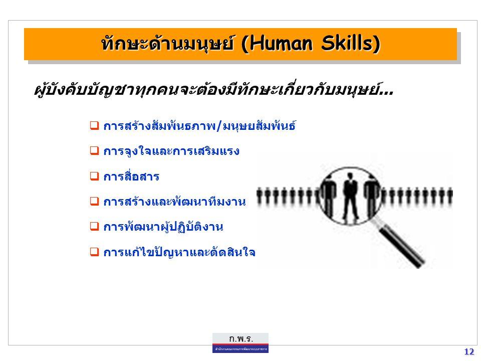 12 12 ทักษะด้านมนุษย์ ( Human Skills ) ผู้บังคับบัญชาทุกคนจะต้องมีทักษะเกี่ยวกับมนุษย์...  การสร้างสัมพันธภาพ/มนุษยสัมพันธ์  การจูงใจและการเสริมแรง