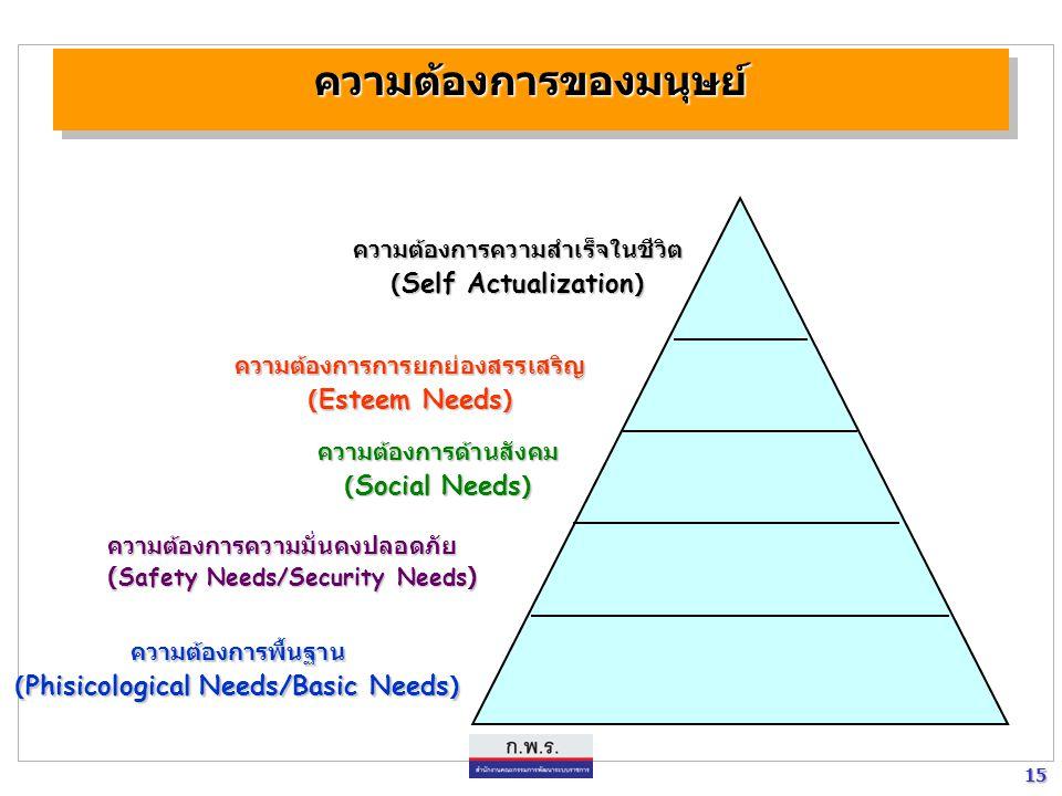 15 15 ความต้องการของมนุษย์ความต้องการของมนุษย์ ความต้องการพื้นฐาน ( Phisicological Needs/Basic Needs ) ความต้องการความมั่นคงปลอดภัย ( Safety Needs/Sec