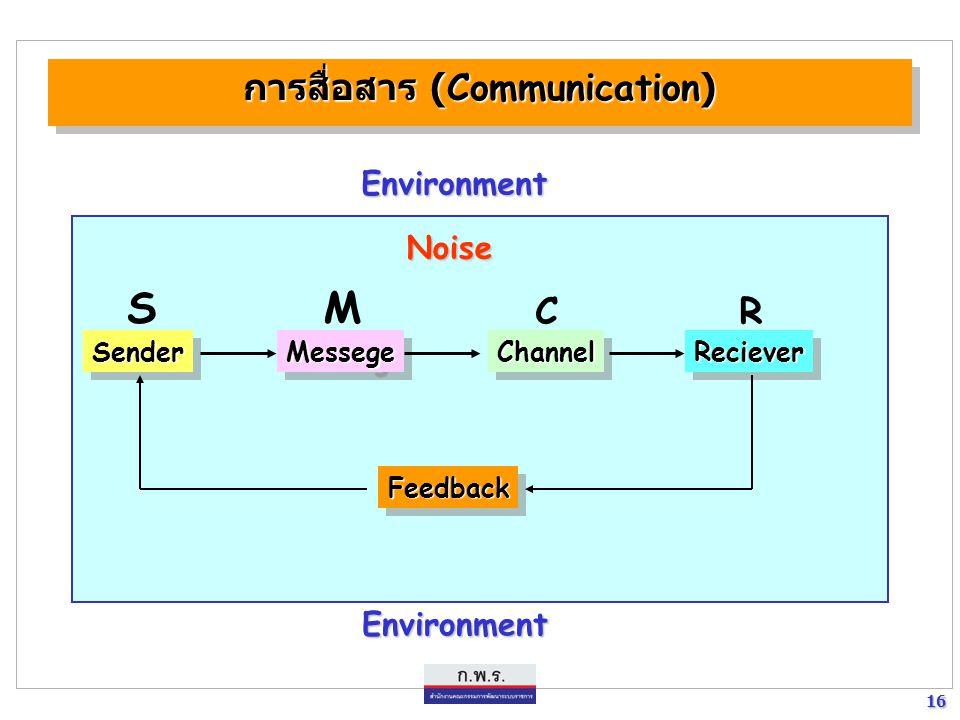 16 16 การสื่อสาร ( Communication ) SenderSenderRecieverRecieverMessegeMessegeChannelChannel FeedbackFeedback Noise Environment Environment S M CR
