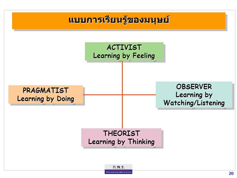 20 20 แบบการเรียนรู้ของมนุษย์แบบการเรียนรู้ของมนุษย์ ACTIVIST Learning by Feeling ACTIVIST PRAGMATIST Learning by Doing PRAGMATIST OBSERVER Learning b