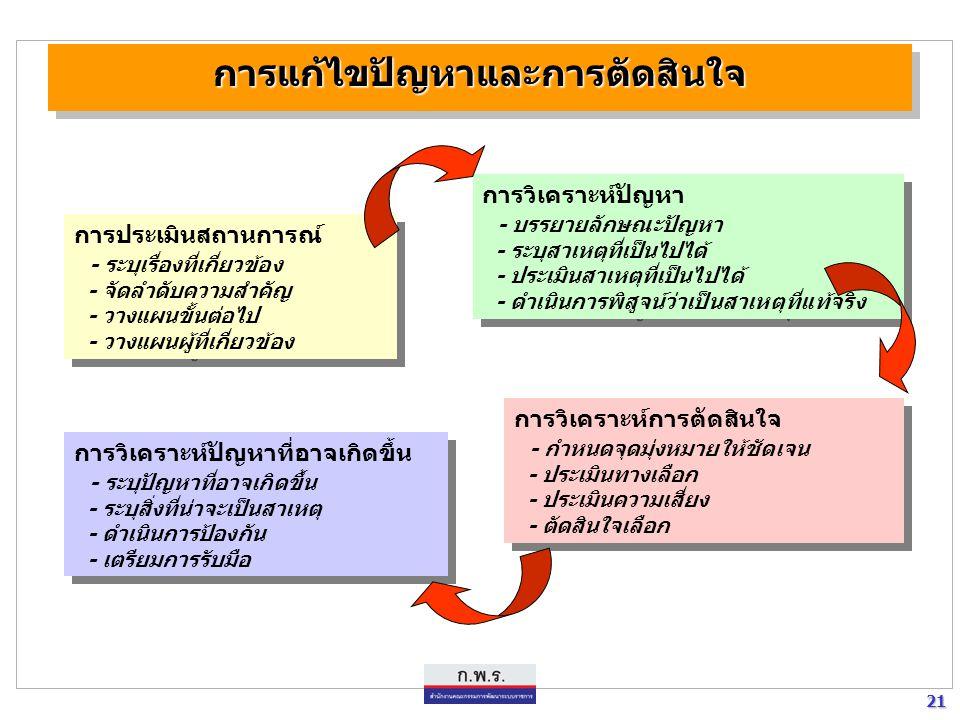 21 21 การแก้ไขปัญหาและการตัดสินใจการแก้ไขปัญหาและการตัดสินใจ การประเมินสถานการณ์ - ระบุเรื่องที่เกี่ยวข้อง - จัดลำดับความสำคัญ - วางแผนขั้นต่อไป - วาง