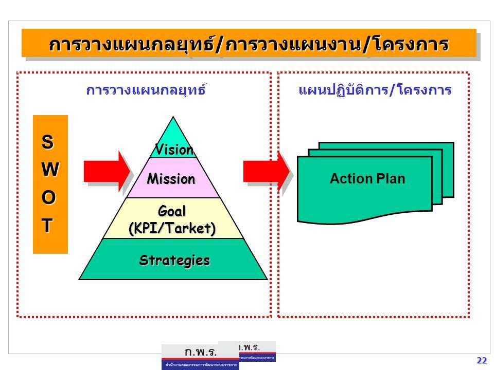 22 22 S W O T Action Plan แผนปฏิบัติการ/โครงการการวางแผนกลยุทธ์ Vision Mission Goal(KPI/Tarket) Strategies การวางแผนกลยุทธ์/การวางแผนงาน/โครงการการวาง