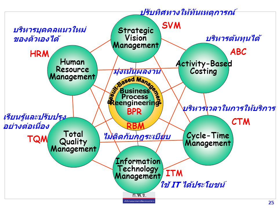 25 25 Business Process Reengineering BPR Strategic Vision Management Activity-Based Costing Cycle-Time Management Information Technology Management To