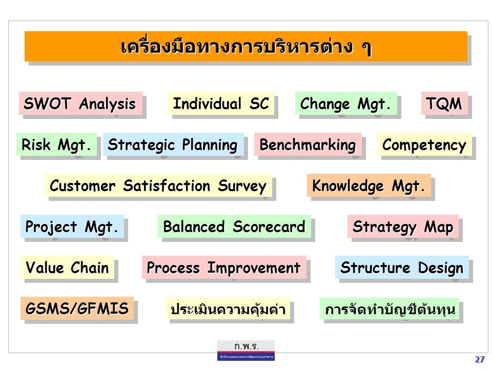 27 27 เครื่องมือทางการบริหารต่าง ๆ SWOT Analysis Individual SC Change Mgt. TQMTQM Risk Mgt. Strategic Planning BenchmarkingBenchmarking Customer Satis
