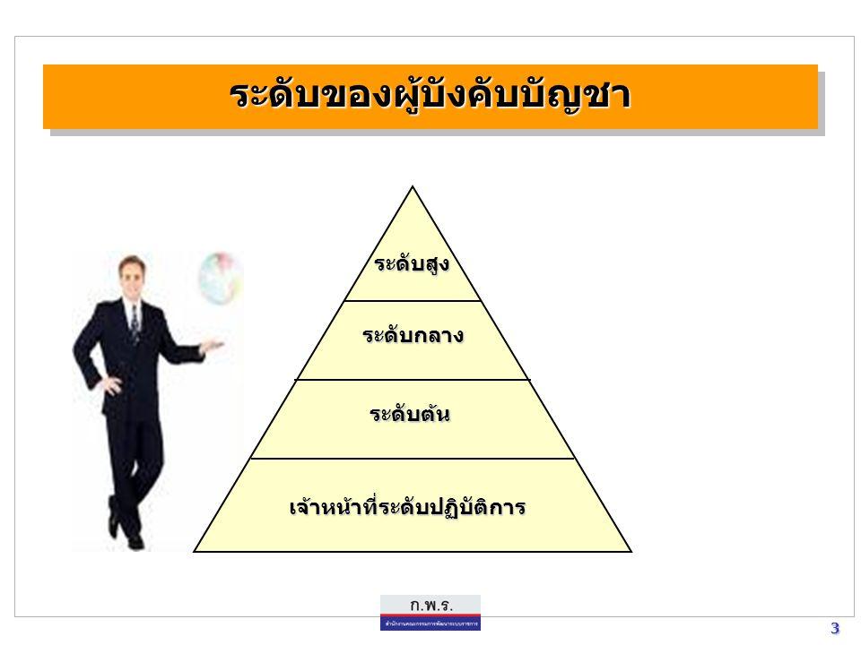 3 3 ระดับของผู้บังคับบัญชาระดับของผู้บังคับบัญชา ระดับสูง ระดับกลาง ระดับต้น เจ้าหน้าที่ระดับปฏิบัติการ