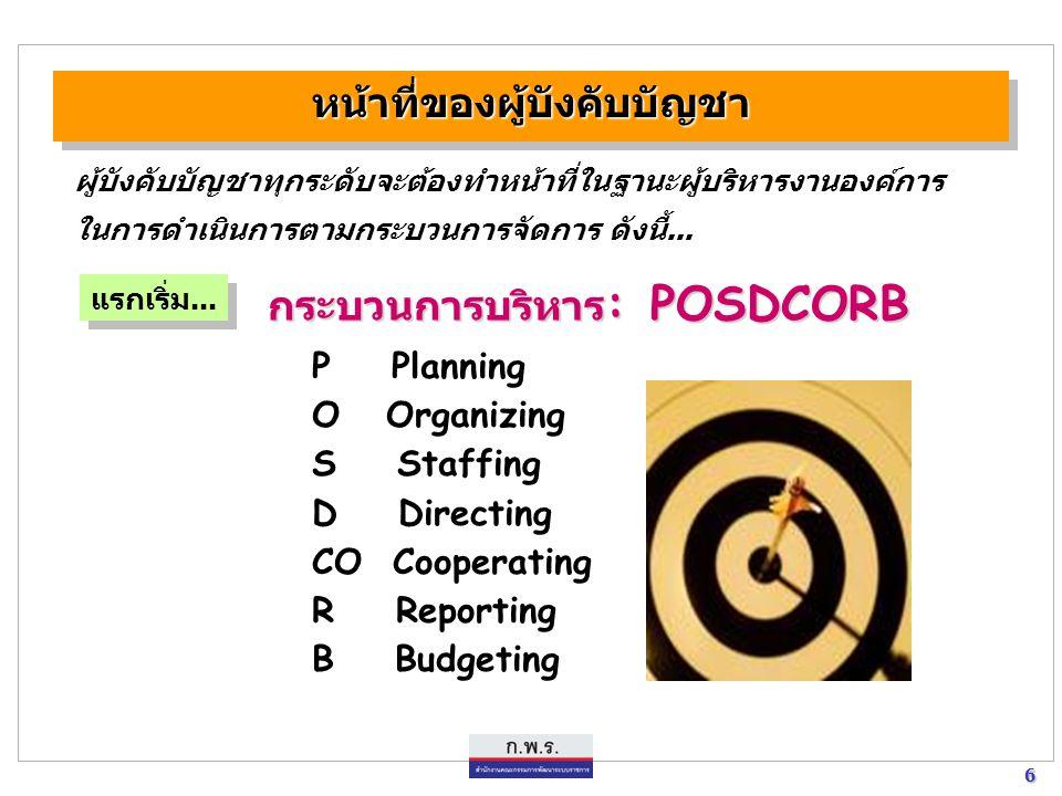 6 6 หน้าที่ของผู้บังคับบัญชาหน้าที่ของผู้บังคับบัญชา ผู้บังคับบัญชาทุกระดับจะต้องทำหน้าที่ในฐานะผู้บริหารงานองค์การ ในการดำเนินการตามกระบวนการจัดการ ด