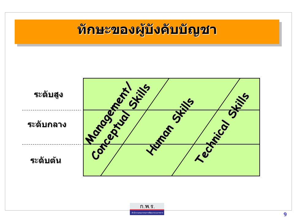 9 9 ทักษะของผู้บังคับบัญชาทักษะของผู้บังคับบัญชา ระดับสูง ระดับกลาง ระดับต้น Management/ Conceptual Skills Human Skills Technical Skills
