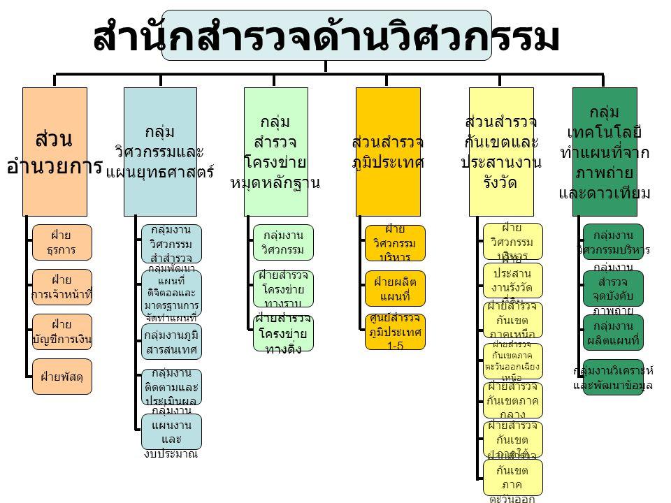 สำนักวิทยาการธรณี ส่วนอำนวยการกลุ่มยุทธศาสตร์กลุ่มวิชาการ กลุ่มธรณี วิศวกรรม กลุ่มปฐพีกลศาสตร์ ฝ่ายธุรการกลุ่มงานแผนยุทธศาสตร์ กลุ่มงานวิชาการ ธรณีวิศวกรรม กลุ่มงานสำรวจ ธรณีวิทยา 1-5 กลุ่มงานปฐพี กลศาสตร์ 1-2 ฝ่ายการเจ้าหน้าที่ กลุ่มงานแผนงานและงบประมาณ กลุ่มงานศิลา กลศาสตร์ กลุ่มงานปรับปรุง ฐานราก 1-5 กลุ่มงานแผนงาน และวิศวกรรม ฝ่ายการเงิน กลุ่มงานติดตามและประเมินผล กลุ่มงานธรณีฟิสิกส์ กลุ่มงานพัฒนาน้ำบาดาล เพื่อการชลประทาน ฝ่ายพัสดุ กลุ่มงานจัดการภาครัฐสมัยใหม่ กลุ่มงานธรณีสิ่งแวดล้อม ด้านอุทกธรณี ฝ่ายปรับปรุงและ บำรุงรักษาเครื่องมือ กลุ่มงานธรณีโครงสร้าง และแผ่นดินไหว ฝ่ายปรับปรุง และ บำรุงรักษา เครื่องมือ