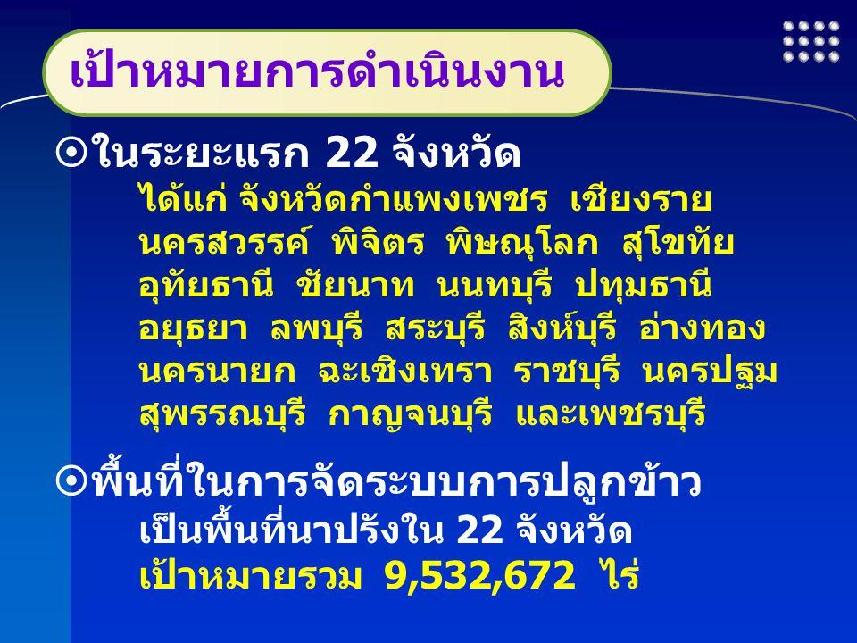 รายละเอียดเป้าหมาย (4 ปี)งบประมาณ (ล้านบาท) หน่วยปริมาณ ปี 2553 ปี 2554 ปี 2555 ปี 2556 รวม 1.