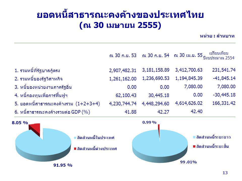 ยอดหนี้สาธารณะคงค้างของประเทศไทย (ณ 30 เมษายน 2555) ณ 30 ก.ย.