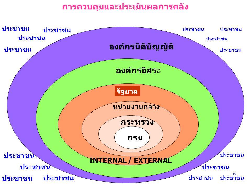 ประชาชน กรม ประชาชน องค์กรนิติบัญญัติ องค์กรอิสระ รัฐบาล หน่วยงานกลาง กระทรวง การควบคุมและประเมินผลการคลัง INTERNAL / EXTERNAL ประชาชน 35