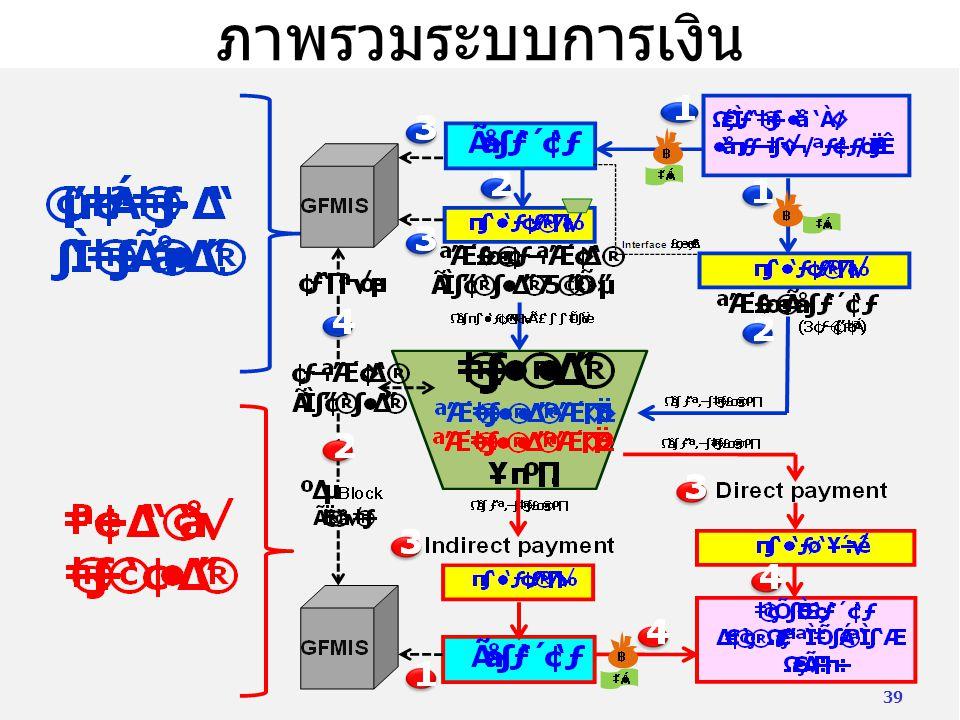 ภาพรวมระบบการเงิน 39
