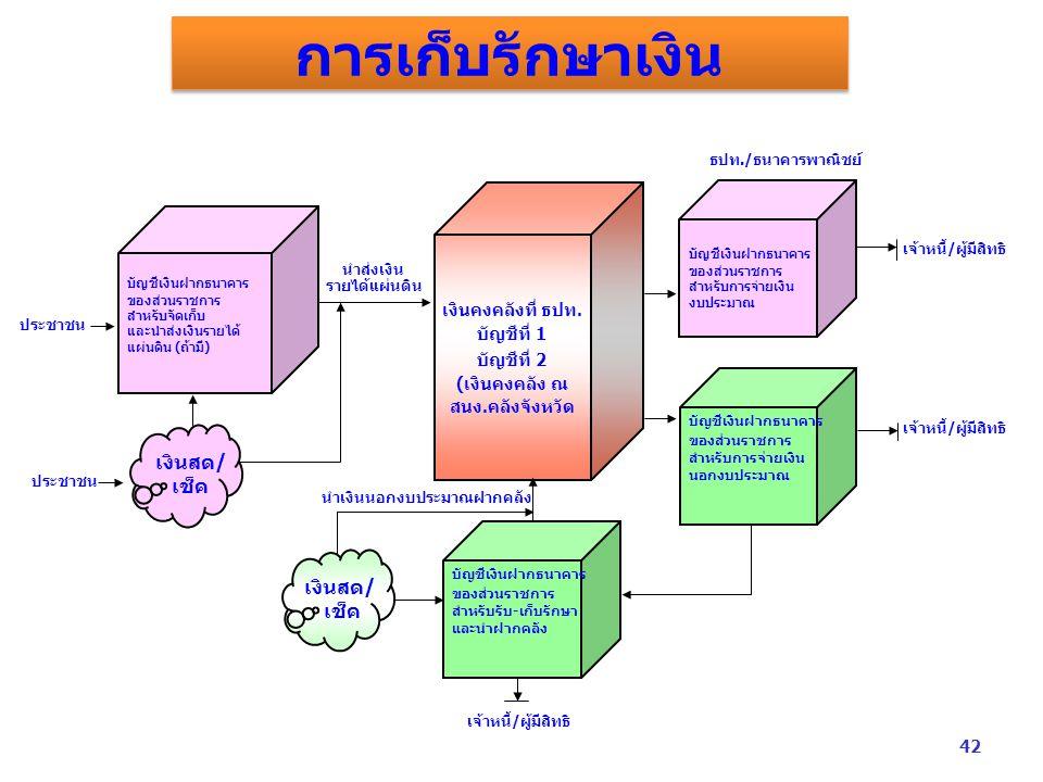 การเก็บรักษาเงิน บัญชีเงินฝากธนาคาร ของส่วนราชการ สำหรับจัดเก็บ และนำส่งเงินรายได้ แผ่นดิน (ถ้ามี) บัญชีเงินฝากธนาคาร ของส่วนราชการ สำหรับการจ่ายเงิน งบประมาณ บัญชีเงินฝากธนาคาร ของส่วนราชการ สำหรับการจ่ายเงิน นอกงบประมาณ บัญชีเงินฝากธนาคาร ของส่วนราชการ สำหรับรับ - เก็บรักษา และนำฝากคลัง เงินคงคลังที่ ธปท.