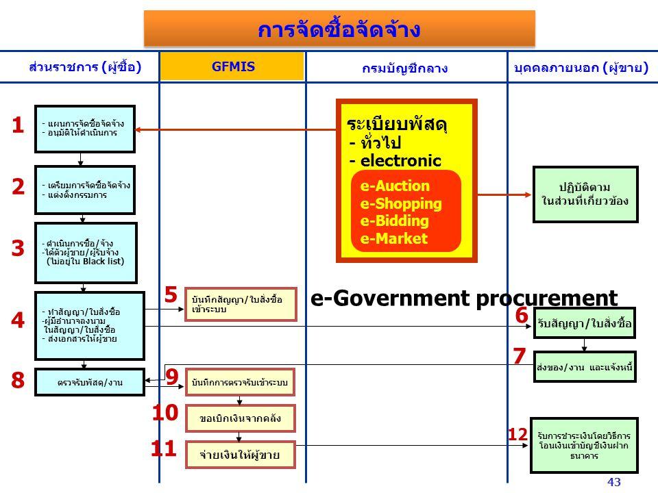 ส่วนราชการ (ผู้ซื้อ) GFMIS กรมบัญชีกลาง บุคคลภายนอก (ผู้ขาย) - แผนการจัดซื้อจัดจ้าง - อนุมัติให้ดำเนินการ - เตรียมการจัดซื้อจัดจ้าง - แต่งตั้งกรรมการ - ทำสัญญา/ใบสั่งซื้อ -ผู้มีอำนาจลงนาม ในสัญญา/ใบสั่งซื้อ - ส่งเอกสารให้ผู้ขาย ตรวจรับพัสดุ/งาน บันทึกสัญญา/ใบสั่งซื้อ เข้าระบบ บันทึกการตรวจรับเข้าระบบ ขอเบิกเงินจากคลัง จ่ายเงินให้ผู้ขาย รับสัญญา/ใบสั่งซื้อ ส่งของ/งาน และแจ้งหนี้ รับการชำระเงินโดยวิธีการ โอนเงินเข้าบัญชีเงินฝาก ธนาคาร - ดำเนินการซื้อ/จ้าง -ได้ตัวผู้ขาย/ผู้รับจ้าง (ไม่อยู่ใน Black list) ปฏิบัติตาม ในส่วนที่เกี่ยวข้อง ระเบียบพัสดุ - ทั่วไป - electronic 1 11 8 7 6 5 4 3 2 10 9 12 e-Auction e-Shopping e-Bidding e-Market e-Government procurement การจัดซื้อจัดจ้าง 43
