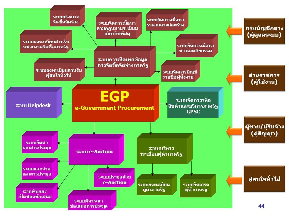 44 EGP e-Government Procurement ระบบการเปิดเผยข้อมูล การจัดซื้อจัดจ้างภาครัฐ ระบบลงทะเบียนสำหรับ หน่วยงานจัดซื้อภาครัฐ ระบบประกาศ จัดซื้อจัดจ้าง ระบบจัดการเนื้อหา ตามกฎหมายระเบียบ เกี่ยวกับพัสดุ ระบบจัดการบัญชี รายชื่อผู้ทิ้งงาน ระบบลงทะเบียนสำหรับ ผู้สนใจทั่วไป ระบบจัดการเนื้อหา ราคากลางก่อสร้าง ระบบจัดการเนื้อหา ข่าวและกิจกรรม ระบบจัดการรหัส สินค้าและบริการภาครัฐ GPSC ระบบบริหาร ทะเบียนผู้ค้าภาครัฐ ระบบจัดเกรด ผู้ค้าภาครัฐ ระบบลงทะเบียน ผู้ค้าภาครัฐ ระบบ e-Auction ระบบจัดทำ เอกสารประมูล ระบบ Helpdesk ระบบแจกจ่าย เอกสารประมูล ระบบรับและ เปิดซองข้อเสนอ ระบบพิจารณา ข้อเสนอการประมูล ระบบประมูลด้วย e-Auction กรมบัญชีกลาง (ผู้ดูแลระบบ) ส่วนราชการ (ผู้ใช้งาน) ผู้สนใจทั่วไป ผู้ขาย/ผู้รับจ้าง (คู่สัญญา)