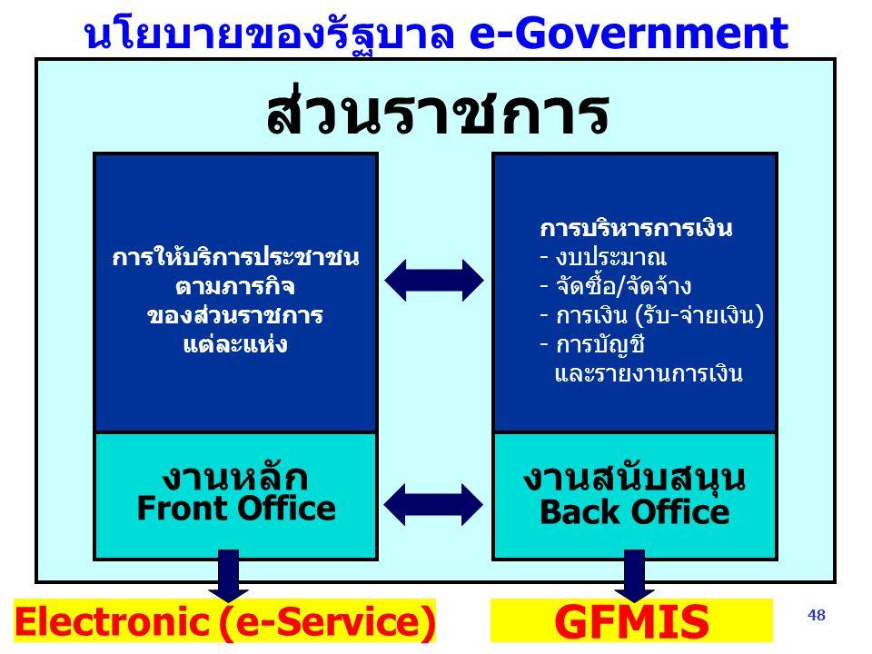 48 นโยบายของรัฐบาล e-Government e - Government ส่วนราชการ การให้บริการประชาชน ตามภารกิจ ของส่วนราชการ แต่ละแห่ง การบริหารการเงิน - งบประมาณ - จัดซื้อ/จัดจ้าง - การเงิน (รับ-จ่ายเงิน) - การบัญชี และรายงานการเงิน งานหลัก Front Office งานสนับสนุน Back Office Electronic (e-Service) GFMIS