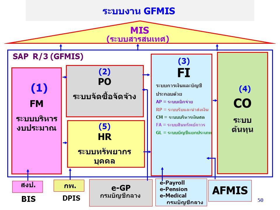 ระบบงาน GFMIS สงป.BIS กพ.