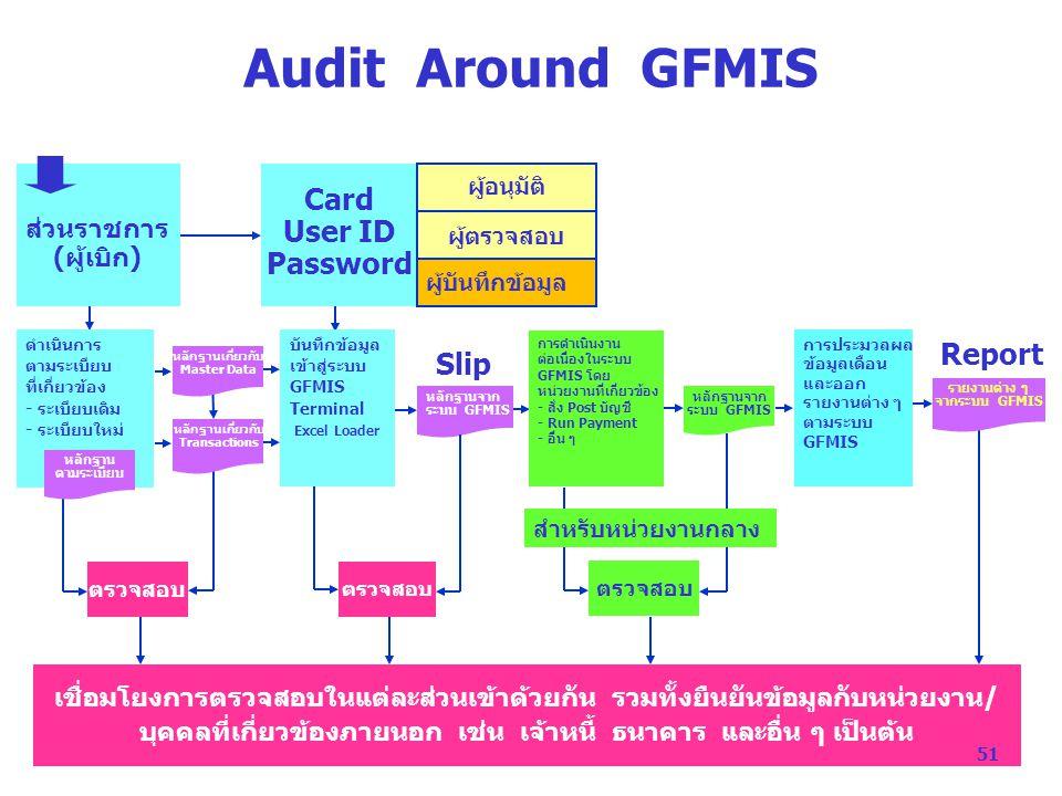 Audit Around GFMIS ส่วนราชการ (ผู้เบิก) Card User ID Password ผู้ตรวจสอบ ผู้อนุมัติ ดำเนินการ ตามระเบียบ ที่เกี่ยวข้อง - ระเบียบเดิม - ระเบียบใหม่ บันทึกข้อมูล เข้าสู่ระบบ GFMIS Terminal Excel Loader การดำเนินงาน ต่อเนื่องในระบบ GFMIS โดย หน่วยงานที่เกี่ยวข้อง - สั่ง Post บัญชี - Run Payment - อื่น ๆ การประมวลผล ข้อมูลเดือน และออก รายงานต่าง ๆ ตามระบบ GFMIS เชื่อมโยงการตรวจสอบในแต่ละส่วนเข้าด้วยกัน รวมทั้งยืนยันข้อมูลกับหน่วยงาน/ บุคคลที่เกี่ยวข้องภายนอก เช่น เจ้าหนี้ ธนาคาร และอื่น ๆ เป็นต้น ตรวจสอบ หลักฐานเกี่ยวกับ Master Data หลักฐานเกี่ยวกับ Transactions หลักฐานจาก ระบบ GFMIS หลักฐานจาก ระบบ GFMIS ตรวจสอบ รายงานต่าง ๆ จากระบบ GFMIS ผู้บันทึกข้อมูล หลักฐาน ตามระเบียบ Slip สำหรับหน่วยงานกลาง Report 51