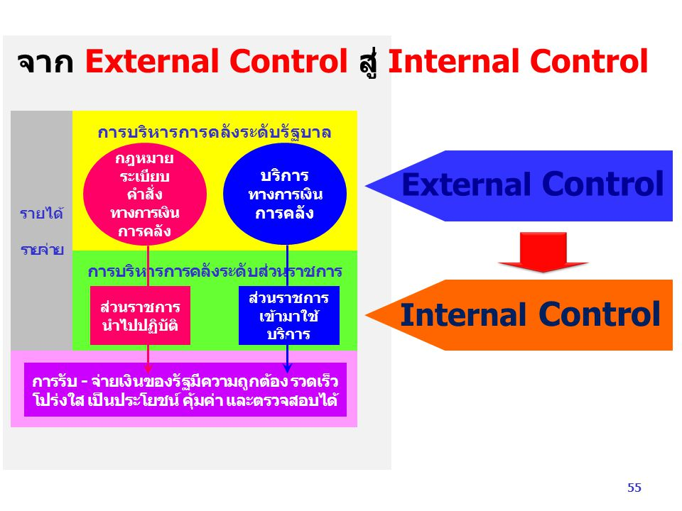 External Control Internal Control จาก External Control สู่ Internal Control รายได้ รายจ่าย การบริหารการคลังระดับรัฐบาล การบริหารการคลังระดับส่วนราชการ การรับ - จ่ายเงินของรัฐมีความถูกต้อง รวดเร็ว โปร่งใส เป็นประโยชน์ คุ้มค่า และตรวจสอบได้ ส่วนราชการ นำไปปฏิบัติ ส่วนราชการ เข้ามาใช้ บริการ กฎหมาย ระเบียบ คำสั่ง ทางการเงิน การคลัง บริการ ทางการเงิน การคลัง 55