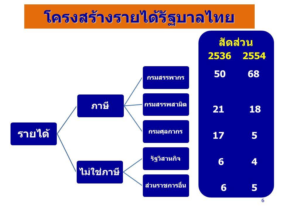 โครงสร้างรายได้รัฐบาลไทย รายได้ ภาษี กรมสรรพากรกรมสรรพสามิตกรมศุลกากร ไม่ใช่ภาษี รัฐวิสาหกิจส่วนราชการอื่น สัดส่วน 2536 2554 50 68 21 18 17 5 6 4 6 5 6