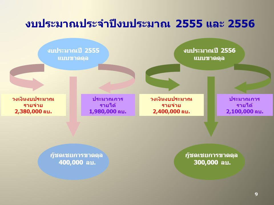 งบประมาณประจำปีงบประมาณ 2555 และ 2556 วงเงินงบประมาณ รายจ่าย 2,380,000 ลบ.