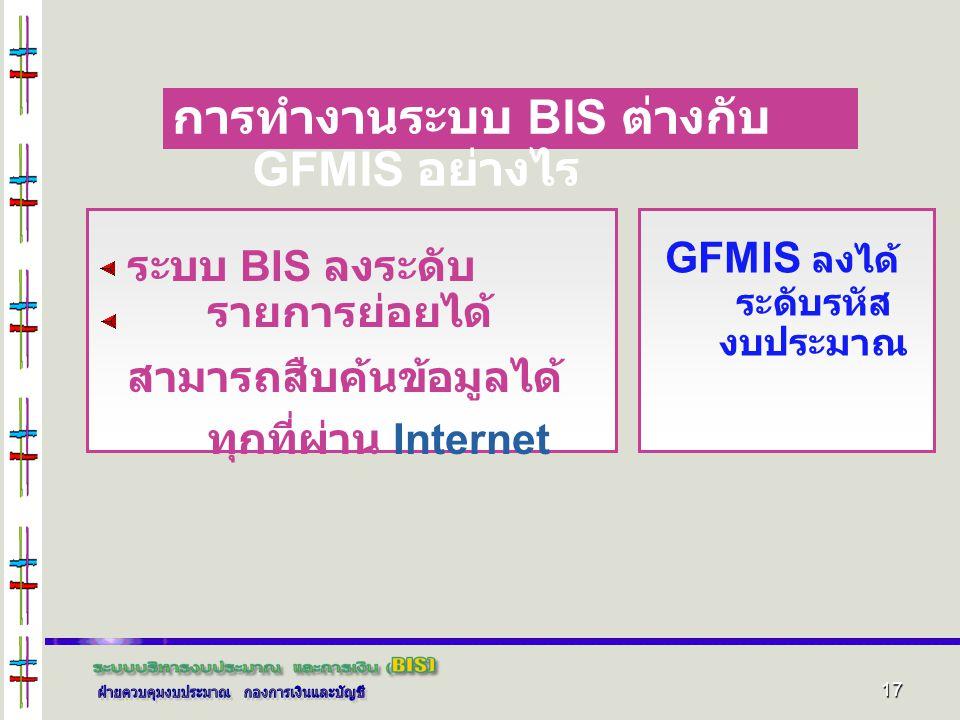 17 การทำงานระบบ BIS ต่างกับ GFMIS อย่างไร ระบบ BIS ลงระดับ รายการย่อยได้ สามารถสืบค้นข้อมูลได้ ทุกที่ผ่าน Internet GFMIS ลงได้ ระดับรหัส งบประมาณ