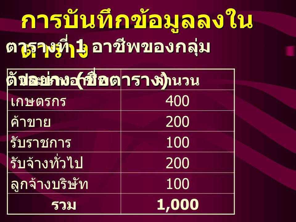การบันทึกข้อมูลลงใน ตาราง ตารางที่ 1 อาชีพของกลุ่ม ตัวอย่าง ( ชื่อตาราง ) ประเภทอาชีพจำนวน เกษตรกร 400 ค้าขาย 200 รับราชการ 100 รับจ้างทั่วไป 200 ลูกจ้างบริษัท 100 รวม 1,000