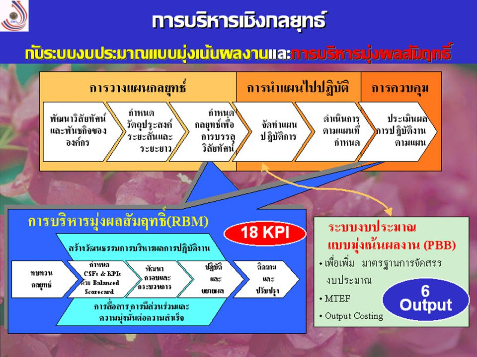 KPI 7.1 14 นวั ต กรร ม ร้อยละของความก้าวหน้าของการ พัฒนาระบบเทคโนโลยีสารสนเทศ เพื่อใช้ในการบริหารจัดการ พัฒนา แหล่งน้ำและจัดการน้ำ ความถี่การวัด: ทุก 6 เดือน แบบฟอร์ม : RBM20 BSC สศท.
