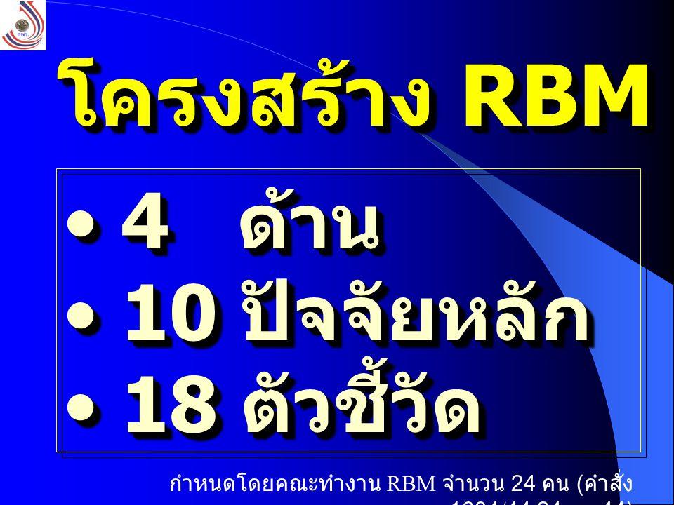 โครงสร้าง RBM 4 ด้าน 4 ด้าน 10 ปัจจัยหลัก 10 ปัจจัยหลัก 18 ตัวชี้วัด 18 ตัวชี้วัด 4 ด้าน 4 ด้าน 10 ปัจจัยหลัก 10 ปัจจัยหลัก 18 ตัวชี้วัด 18 ตัวชี้วัด