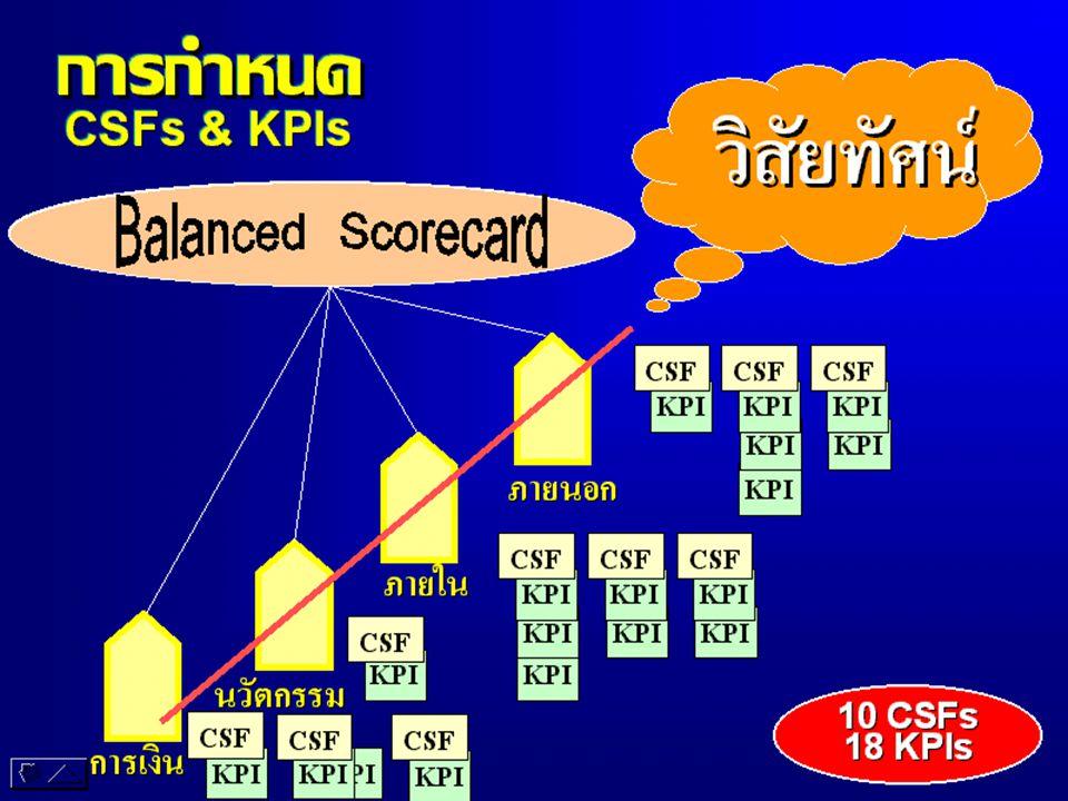 KPI 8.1 15 การเ งิน ต้นทุนในการบริหาร จัดการน้ำต่อไร่ ความถี่การวัด: ทุก 1 ปี แบบฟอร์ม: RBM21 RBM22 BSC ชคบ./ชคป.