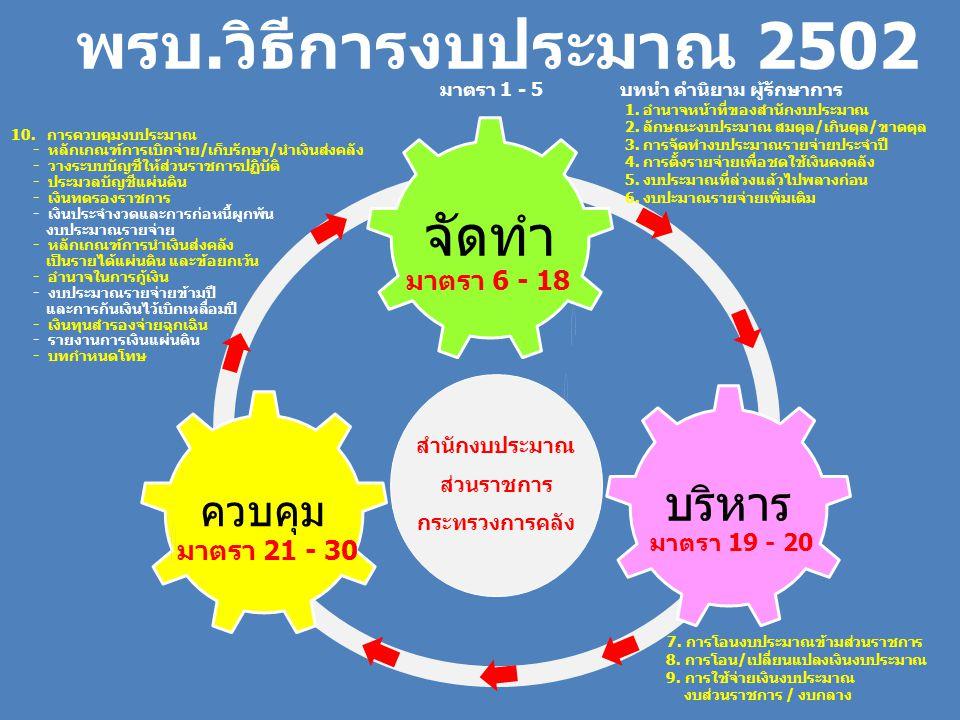 จัดทำ บริหาร ควบคุม พรบ.วิธีการงบประมาณ 2502 มาตรา 1 - 5 มาตรา 6 - 18 มาตรา 19 - 20 มาตรา 21 - 30 สำนักงบประมาณ ส่วนราชการ กระทรวงการคลัง 1. อำนาจหน้า